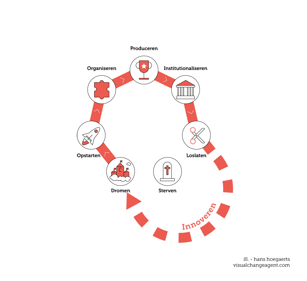 De verschillende fases die elke organisatie doorloopt